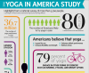 Yoga in America study infographic